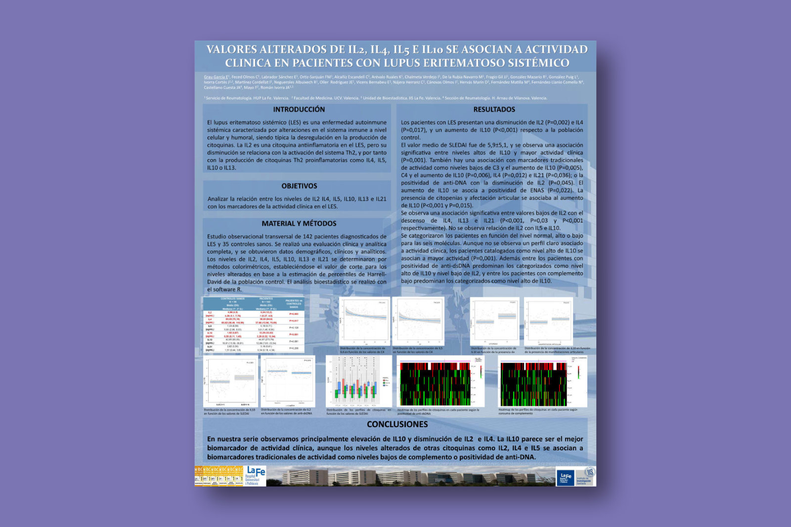 Valores alterados de IL2, IL4, IL5 e IL10 se asocian a actividad clinica en pacientes con Lupus Eritematoso Sistémico